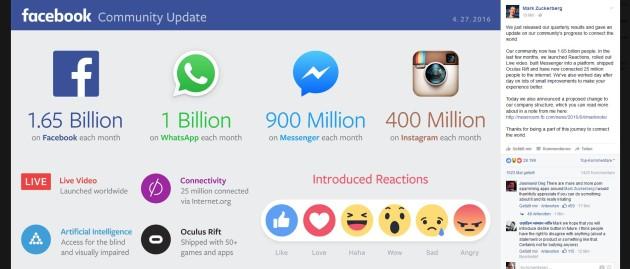 Wie viele Nutzer Facebook, WhatsApp und Instagram haben